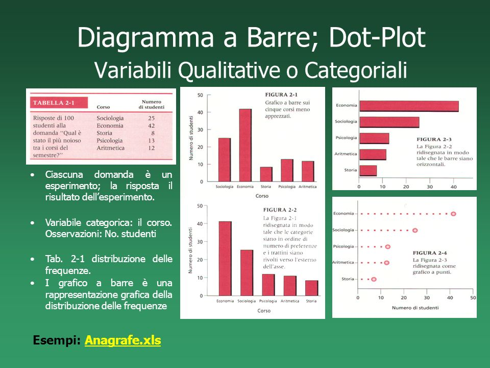 Diagramma a Barre; Dot-Plot Variabili Qualitative o Categoriali