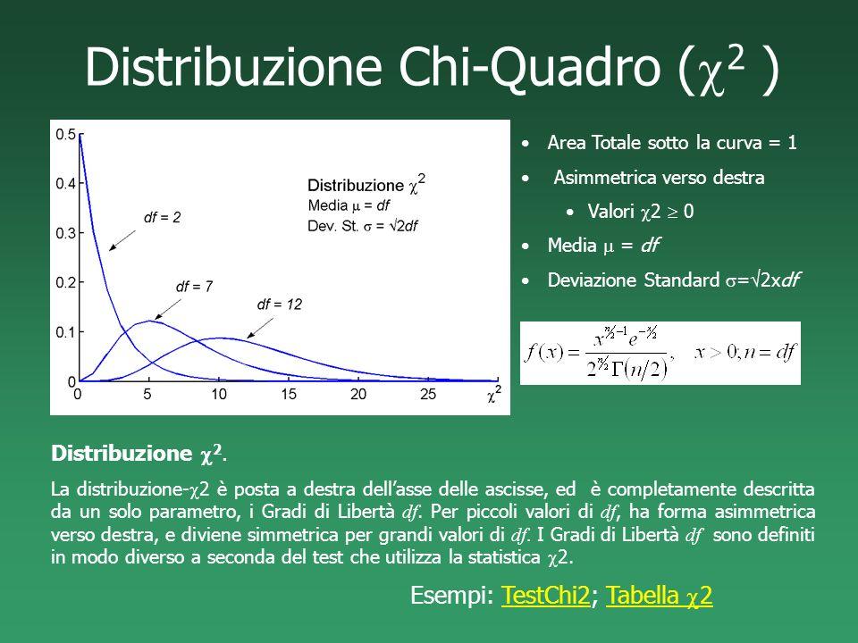 Distribuzione Chi-Quadro (c2 )
