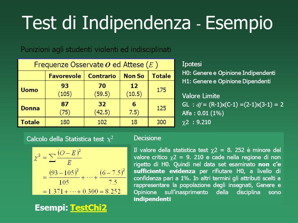 Test di Indipendenza - Esempio