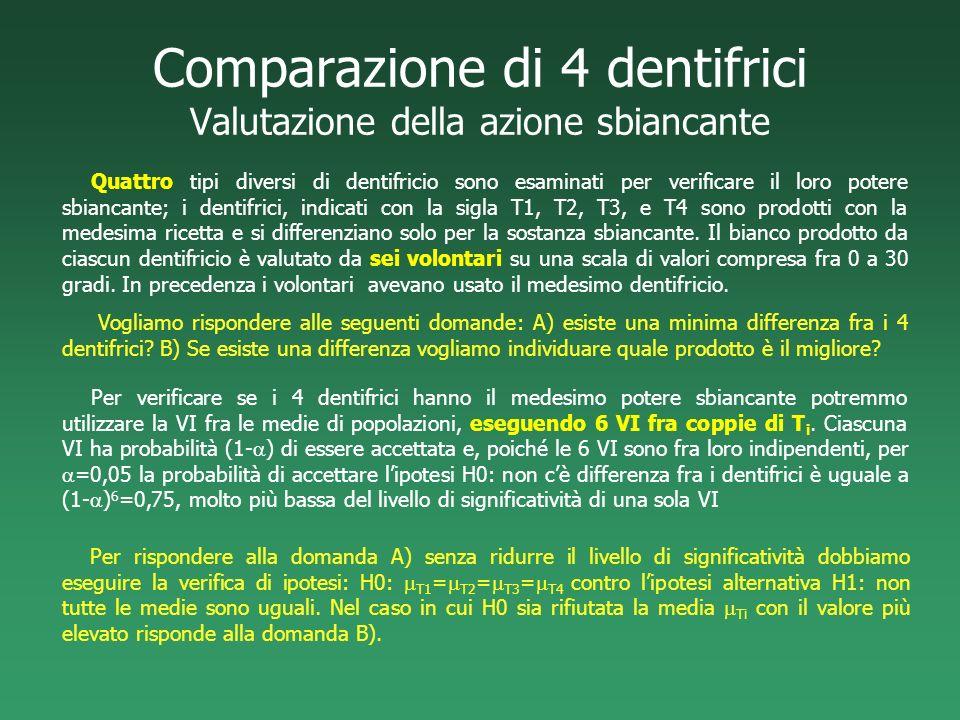 Comparazione di 4 dentifrici Valutazione della azione sbiancante