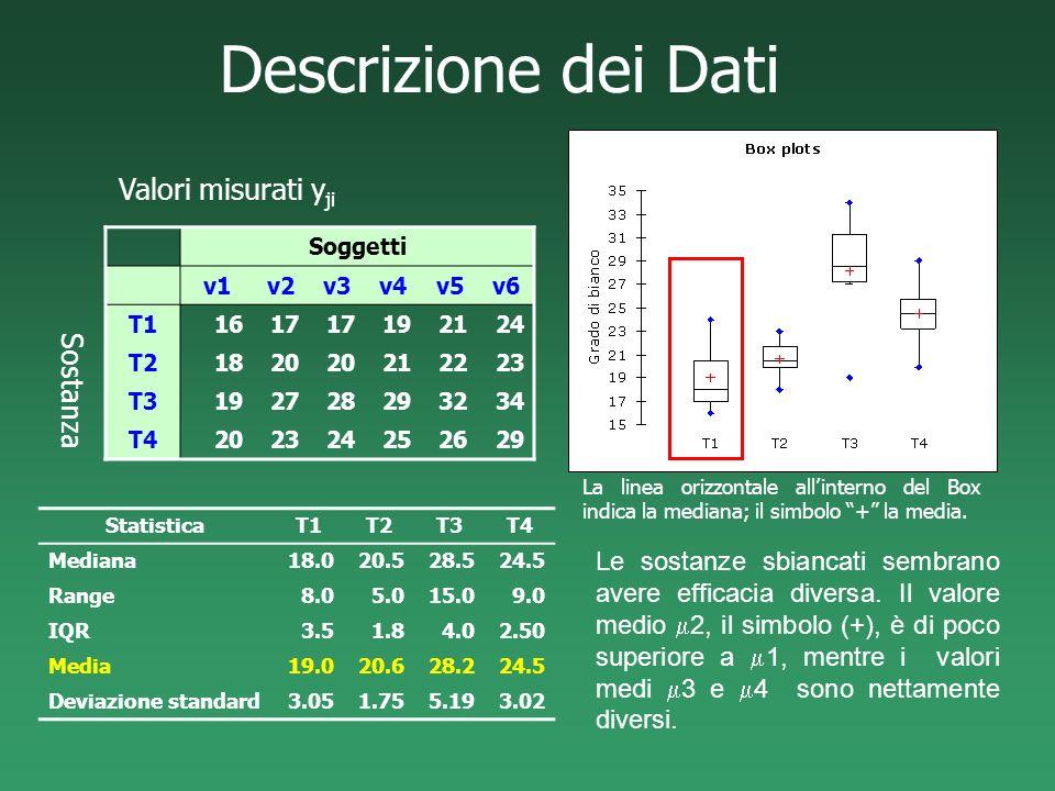 Descrizione dei Dati Valori misurati yji Sostanza