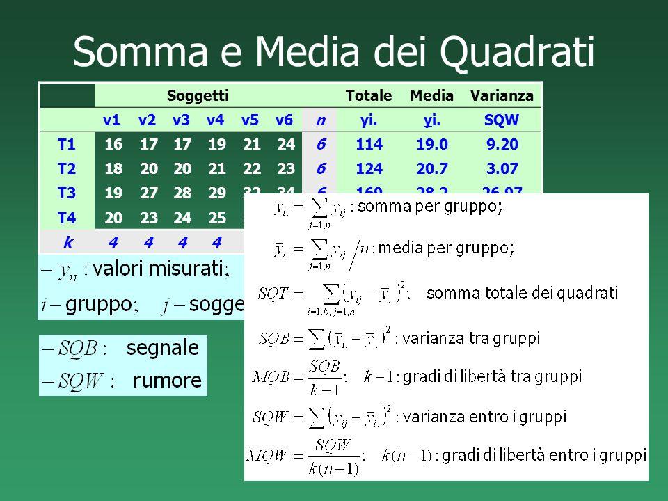 Somma e Media dei Quadrati