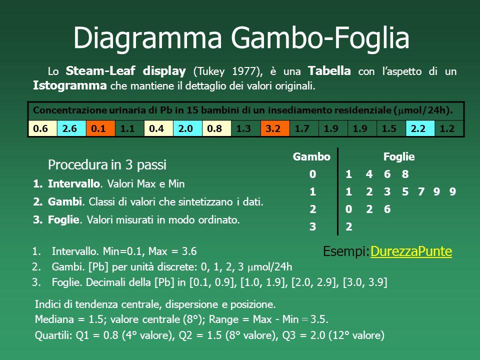 Diagramma Gambo-Foglia