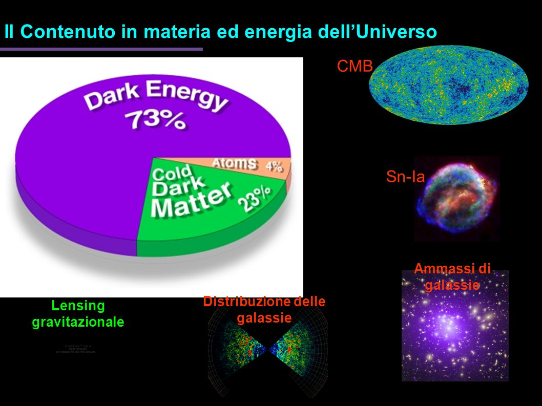 Distribuzione delle galassie Lensing gravitazionale