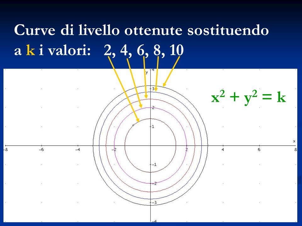 Curve di livello ottenute sostituendo a k i valori: 2, 4, 6, 8, 10