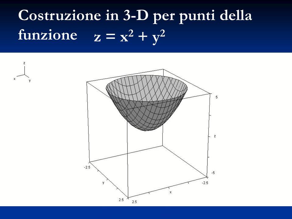 Costruzione in 3-D per punti della funzione