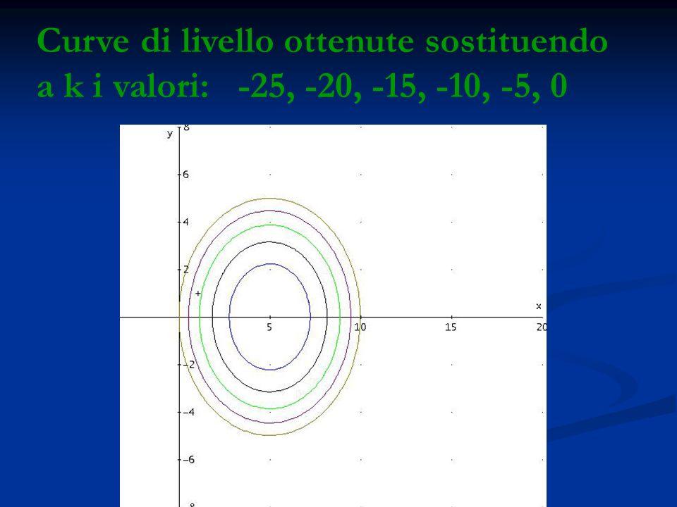 Curve di livello ottenute sostituendo a k i valori: -25, -20, -15, -10, -5, 0
