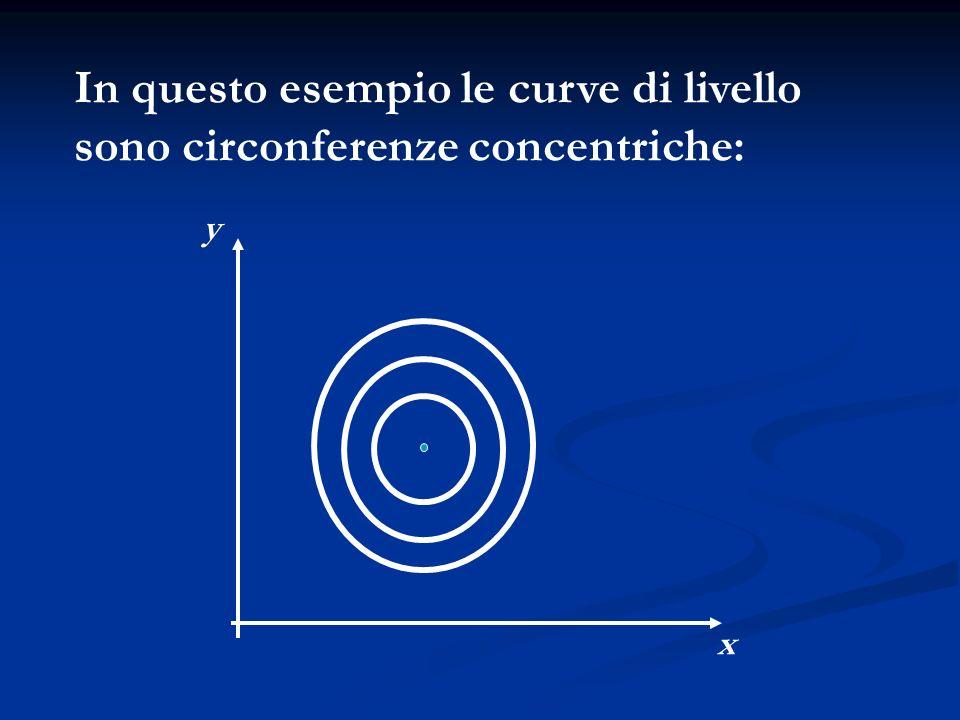 In questo esempio le curve di livello sono circonferenze concentriche: