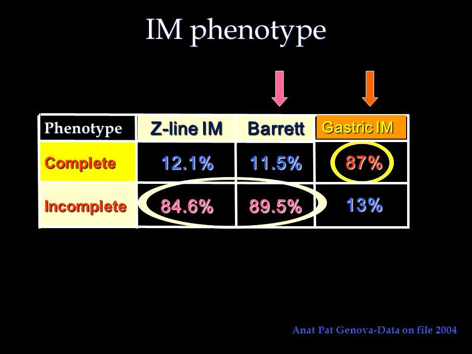 IM phenotype 89.5% 84.6% 11.5% 12.1% Barrett Z-line IM 87% 13%