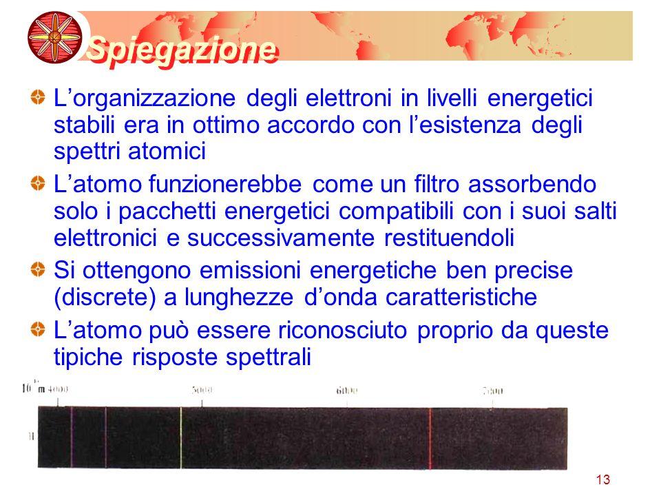 Spiegazione L'organizzazione degli elettroni in livelli energetici stabili era in ottimo accordo con l'esistenza degli spettri atomici.