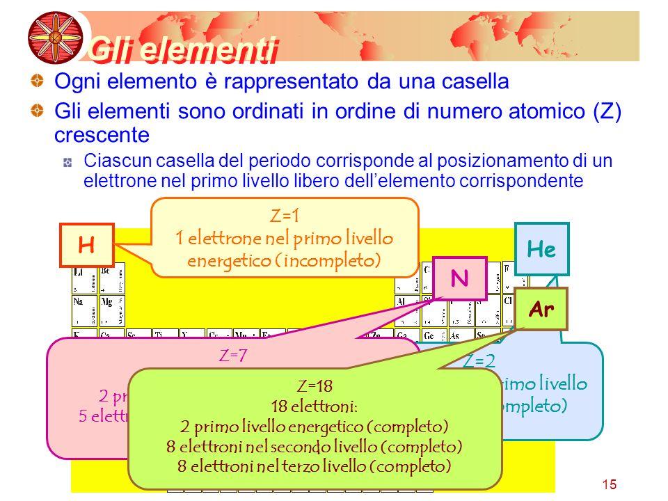 Gli elementi Ogni elemento è rappresentato da una casella