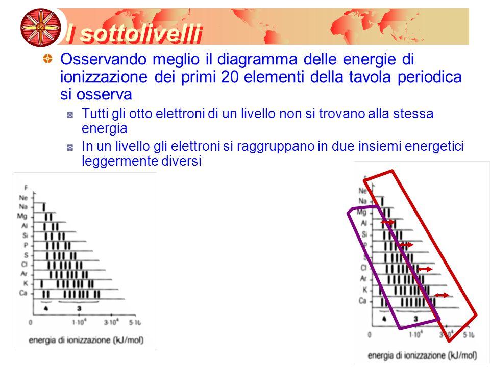 I sottolivelli Osservando meglio il diagramma delle energie di ionizzazione dei primi 20 elementi della tavola periodica si osserva.