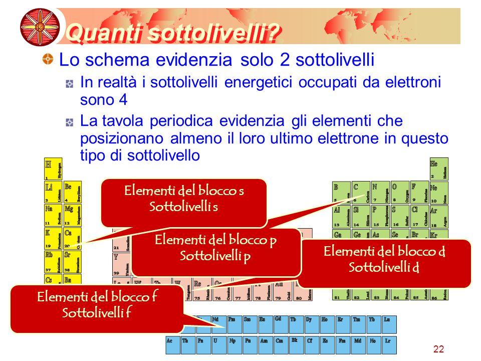 Quanti sottolivelli Lo schema evidenzia solo 2 sottolivelli