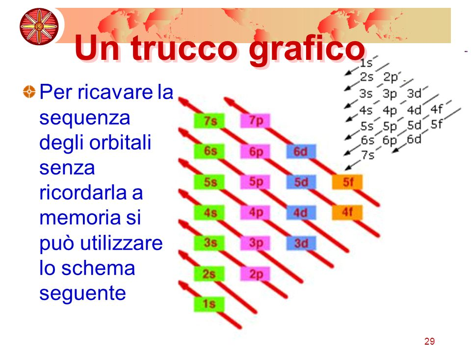 Un trucco grafico Per ricavare la sequenza degli orbitali senza ricordarla a memoria si può utilizzare lo schema seguente.