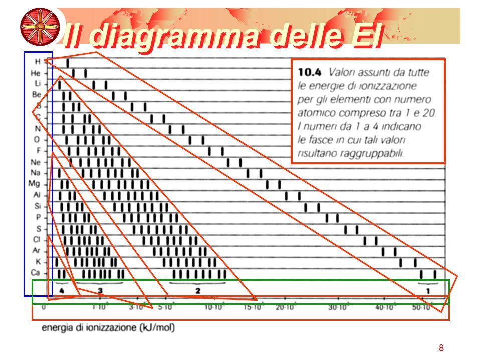 Il diagramma delle EI