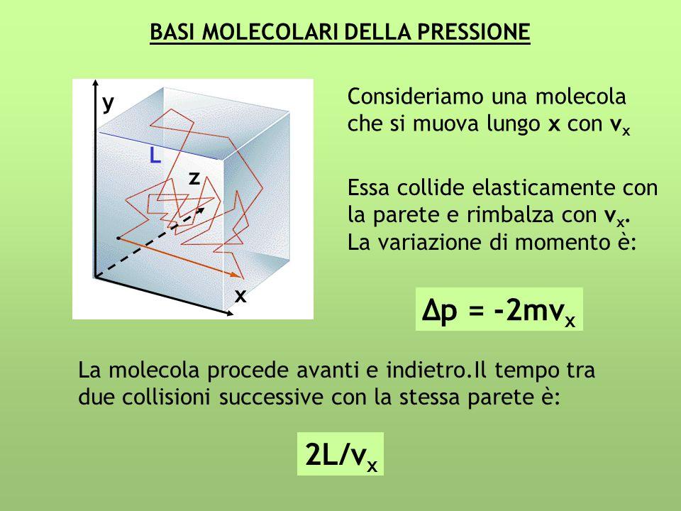 ∆p = -2mvx 2L/vx BASI MOLECOLARI DELLA PRESSIONE