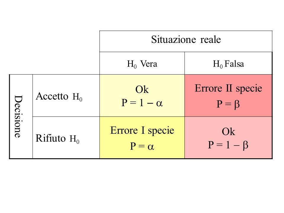 Situazione reale Errore II specie Ok P = 1 - a Accetto H0 P = b