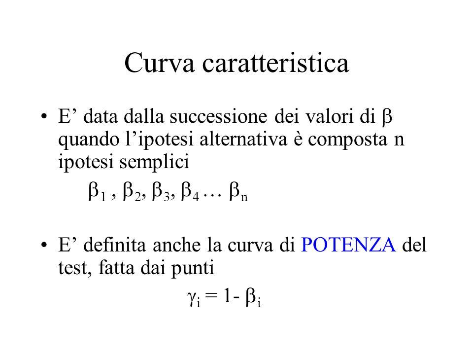 Curva caratteristica E' data dalla successione dei valori di b quando l'ipotesi alternativa è composta n ipotesi semplici.