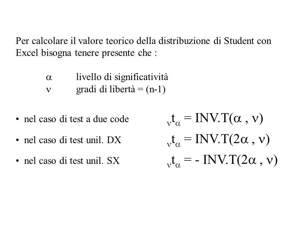 Per calcolare il valore teorico della distribuzione di Student con Excel bisogna tenere presente che :