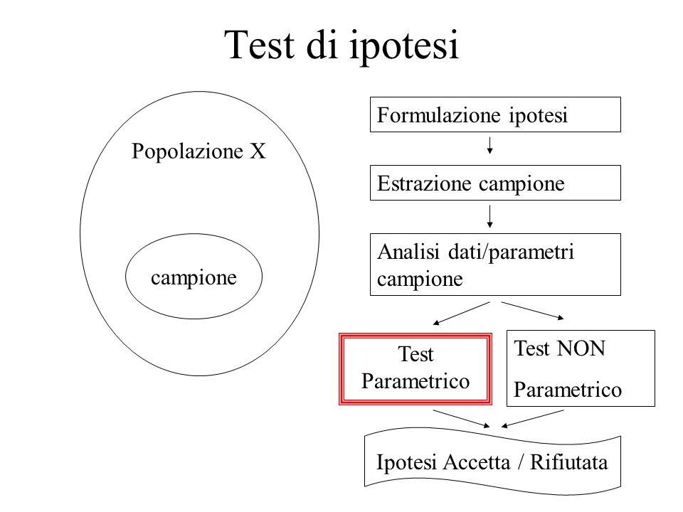 Ipotesi Accetta / Rifiutata