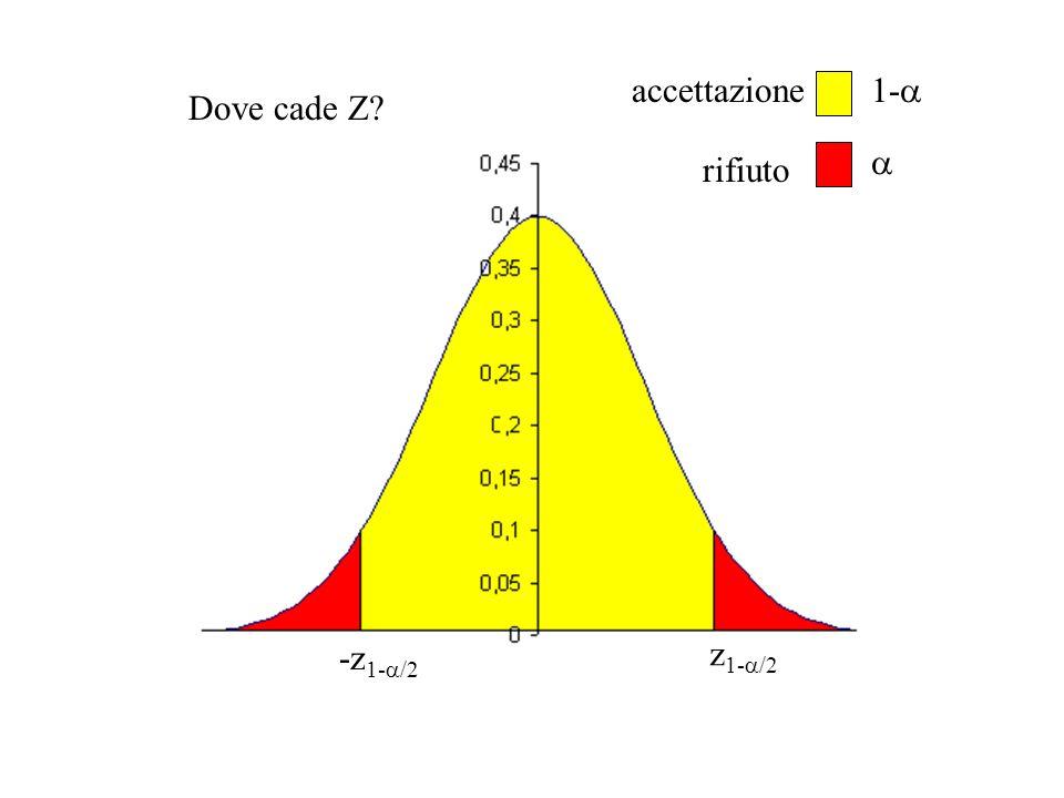 accettazione 1-a Dove cade Z a rifiuto -z1-a/2 z1-a/2