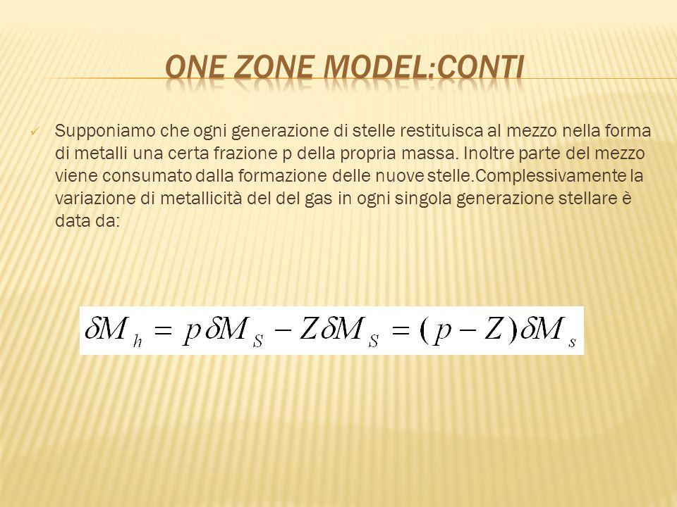 One zone model:conti