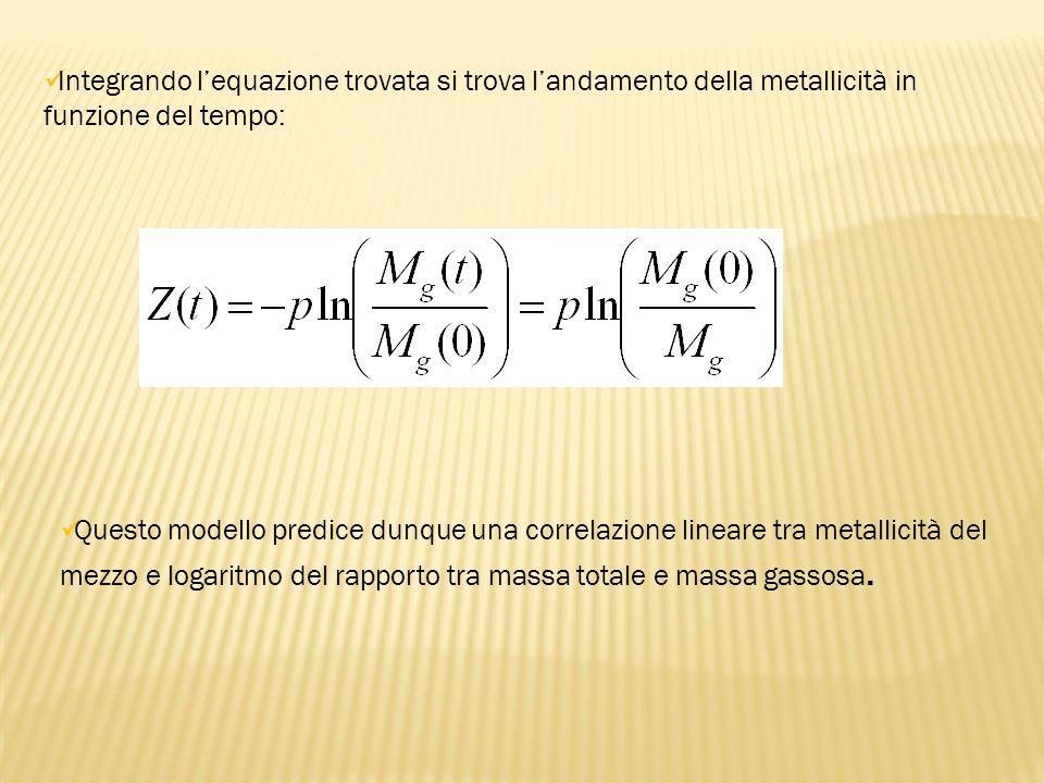 Integrando l'equazione trovata si trova l'andamento della metallicità in funzione del tempo: