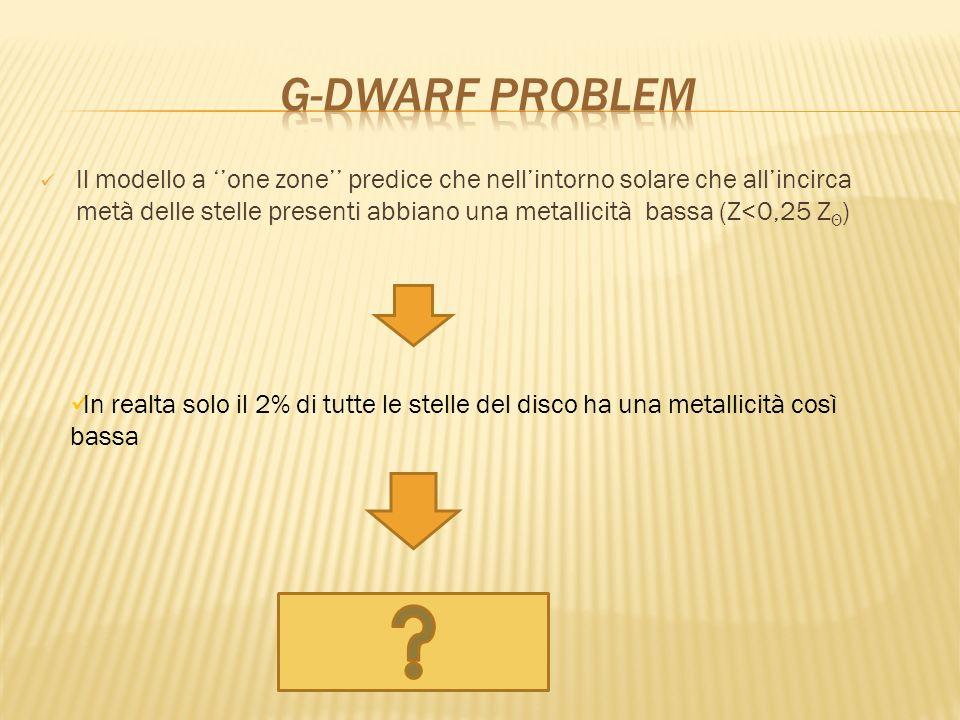 G-DWARF PROBLEM
