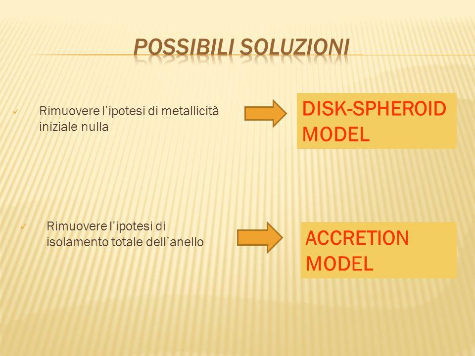 Possibili soluzioni DISK-SPHEROID MODEL ACCRETION MODEL