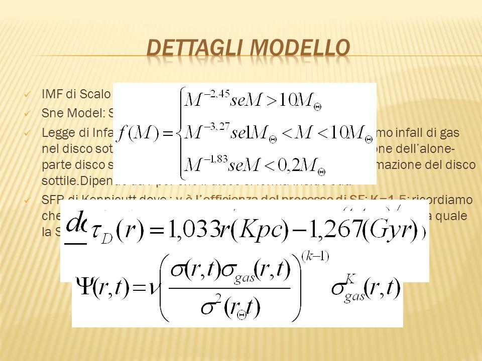 DETTAGLI modello IMF di Scalo Sne Model: SDS