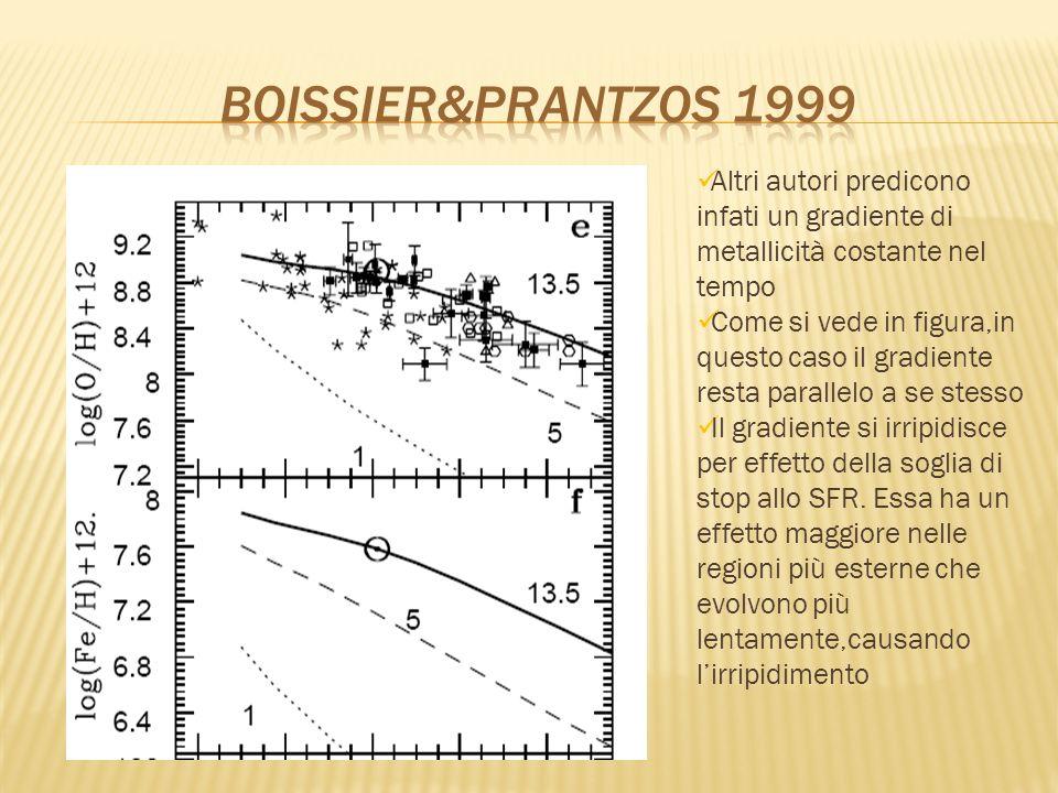 Boissier&Prantzos 1999 Altri autori predicono infati un gradiente di metallicità costante nel tempo.