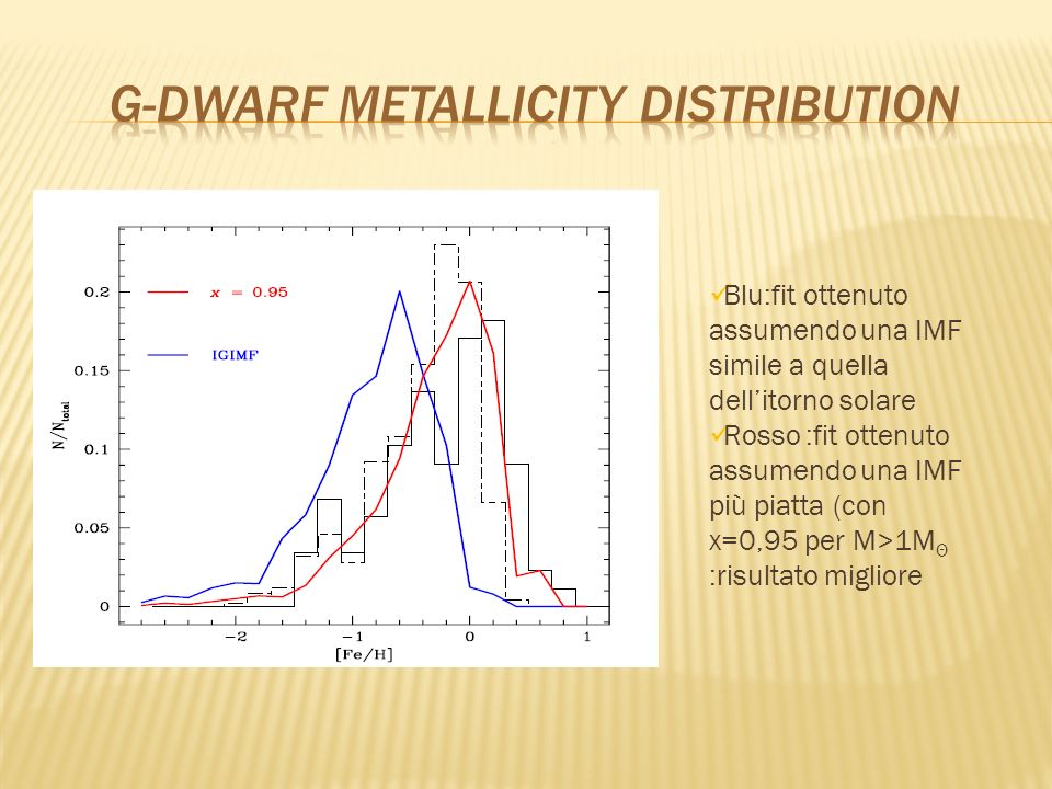 G-dwarf metallicity distribution