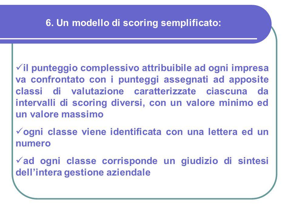 6. Un modello di scoring semplificato: