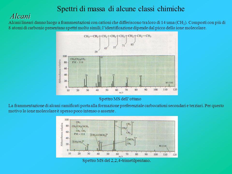 Spettri di massa di alcune classi chimiche Alcani