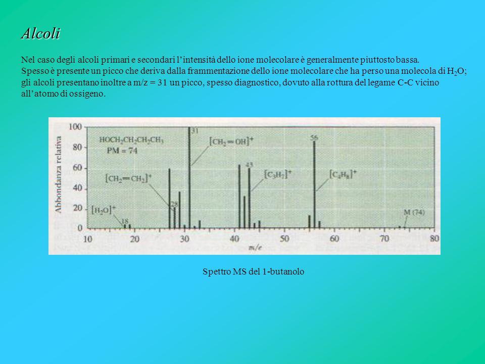 Spettro MS del 1-butanolo