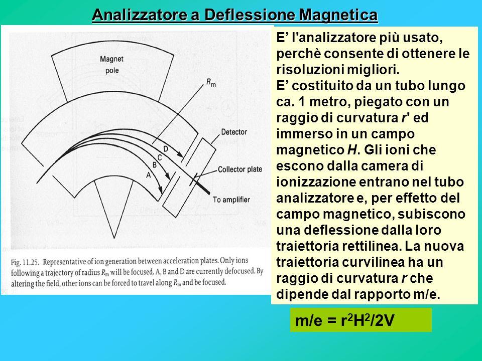Analizzatore a Deflessione Magnetica
