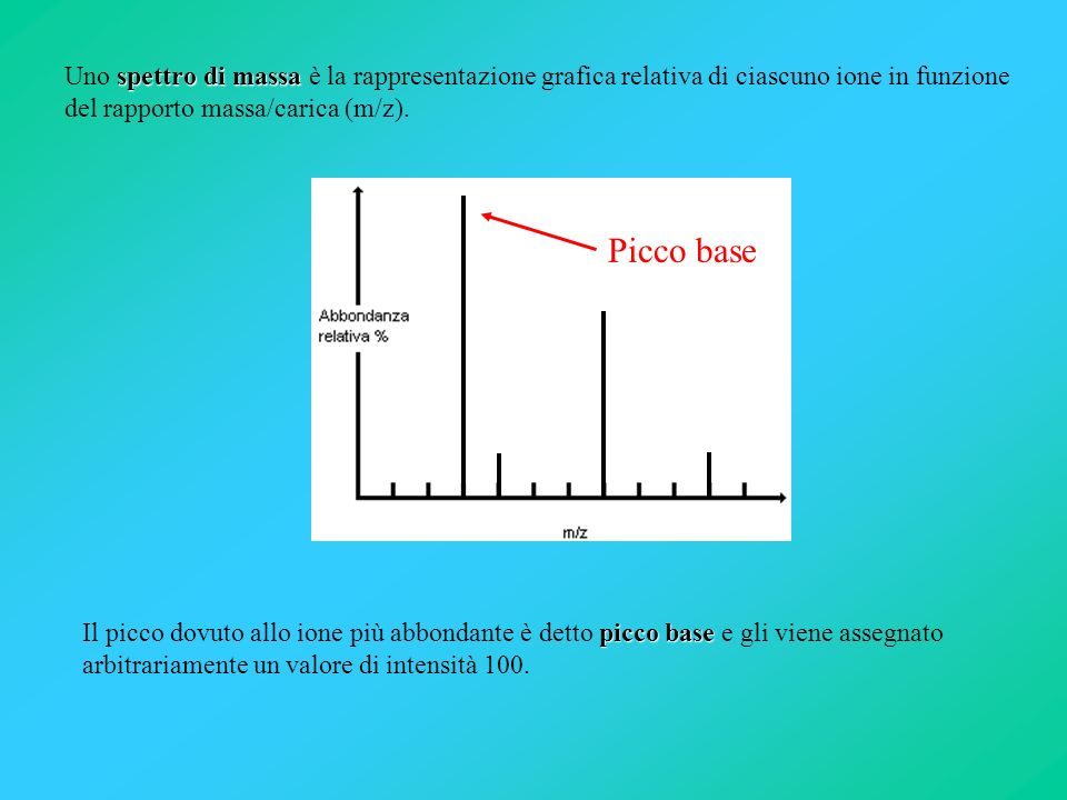 Uno spettro di massa è la rappresentazione grafica relativa di ciascuno ione in funzione del rapporto massa/carica (m/z).