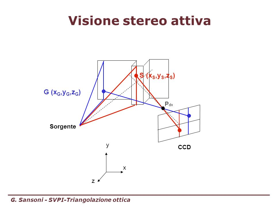 Visione stereo attiva S (xS,yS,zS) G (xG,yG,zG) Pdx Sorgente y CCD x z