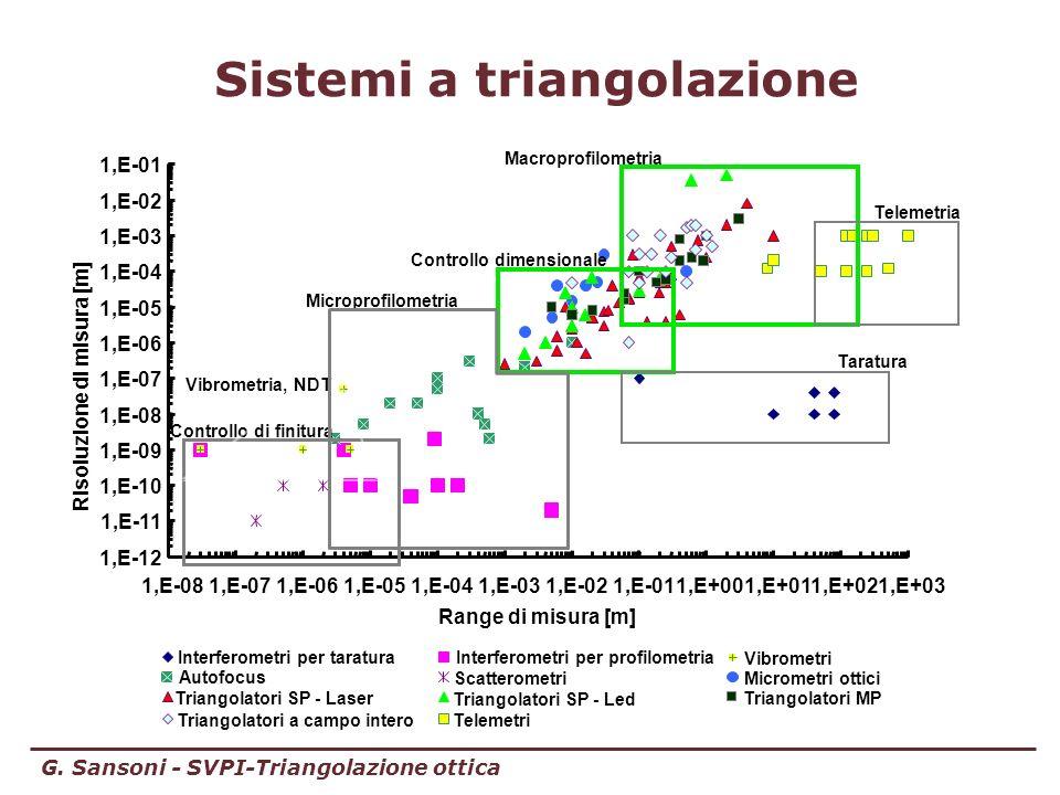 Sistemi a triangolazione