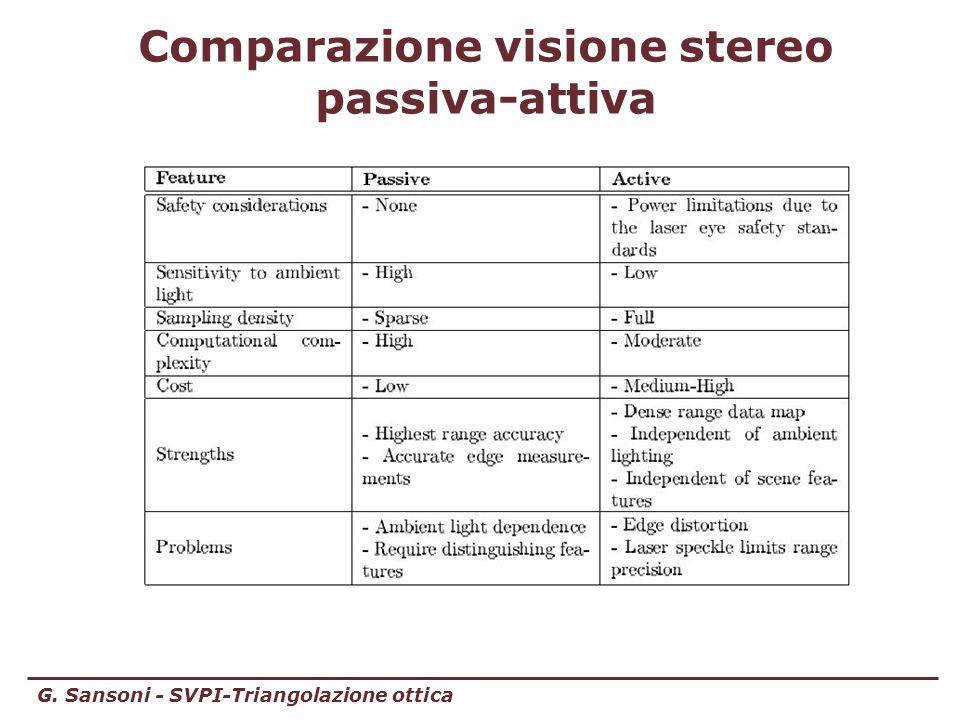 Comparazione visione stereo passiva-attiva