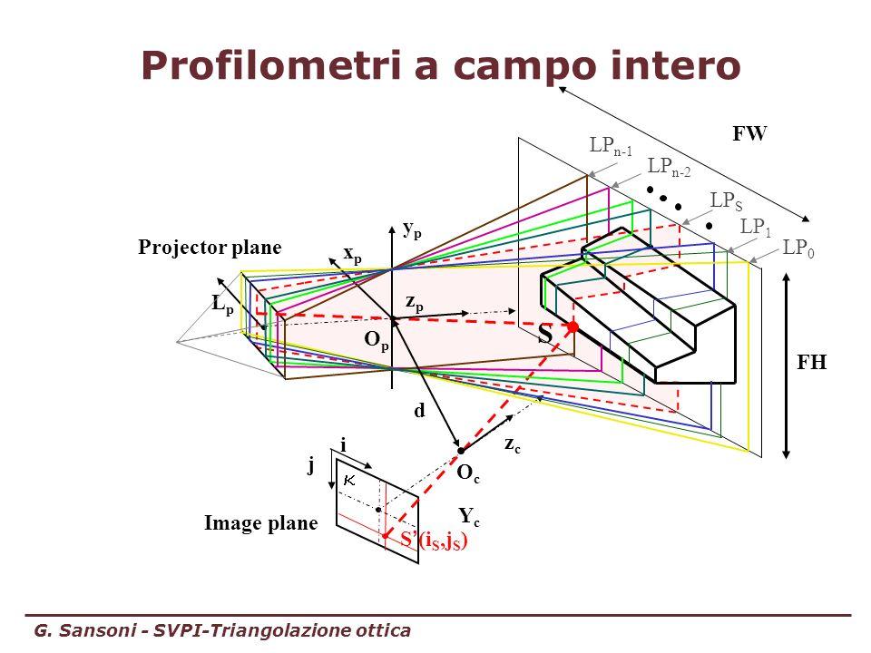 Profilometri a campo intero