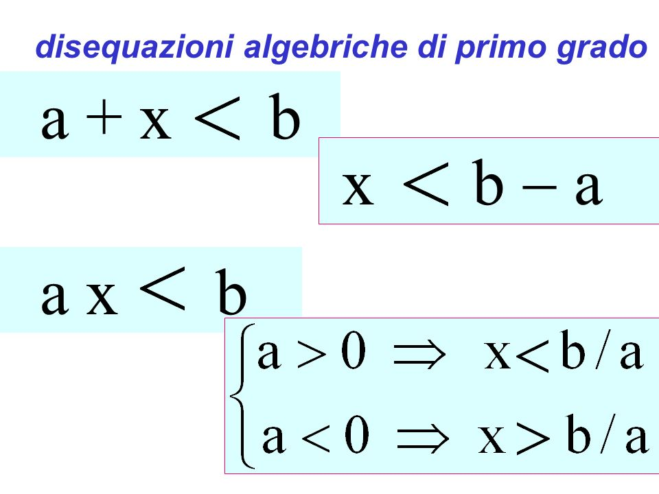 Disequazioni di primo grado