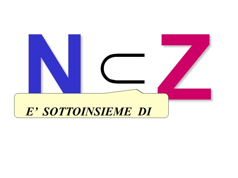 inclusione N Z E' SOTTOINSIEME DI E' CONTENUTO IN