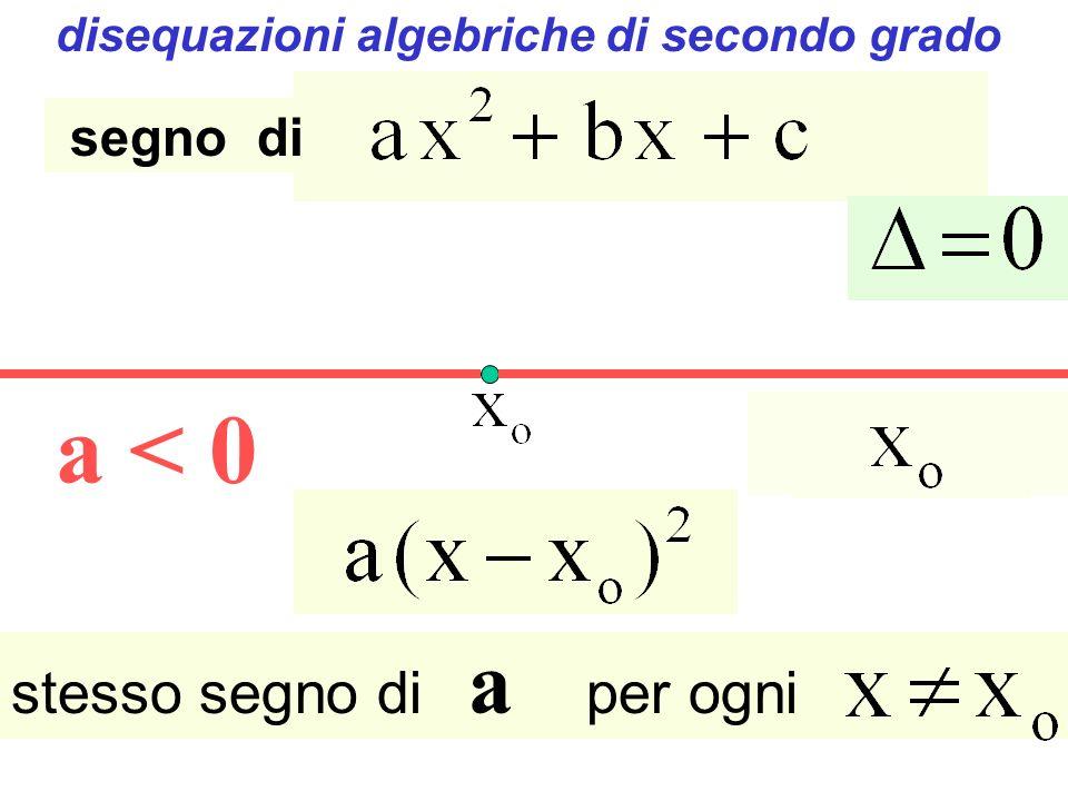 a > 0 a < 0 Radici coincidenti stesso segno di a per ogni