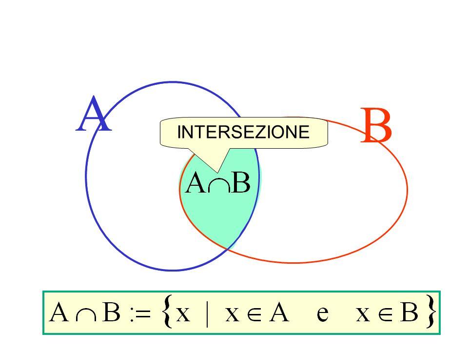 Definizione di intersezione