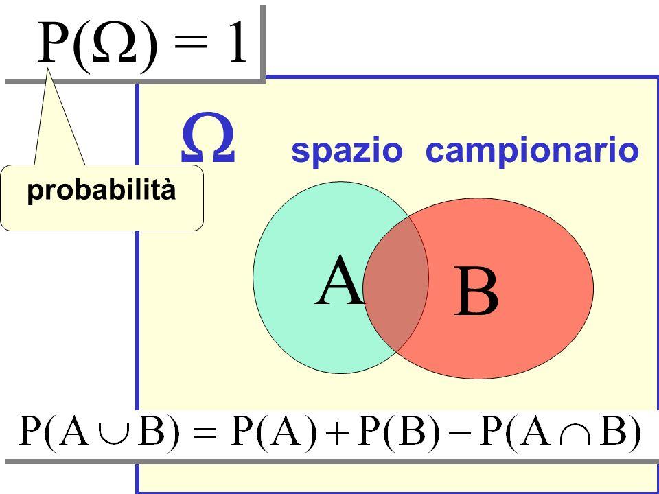 P(W) = 1 W spazio campionario probabilità A B
