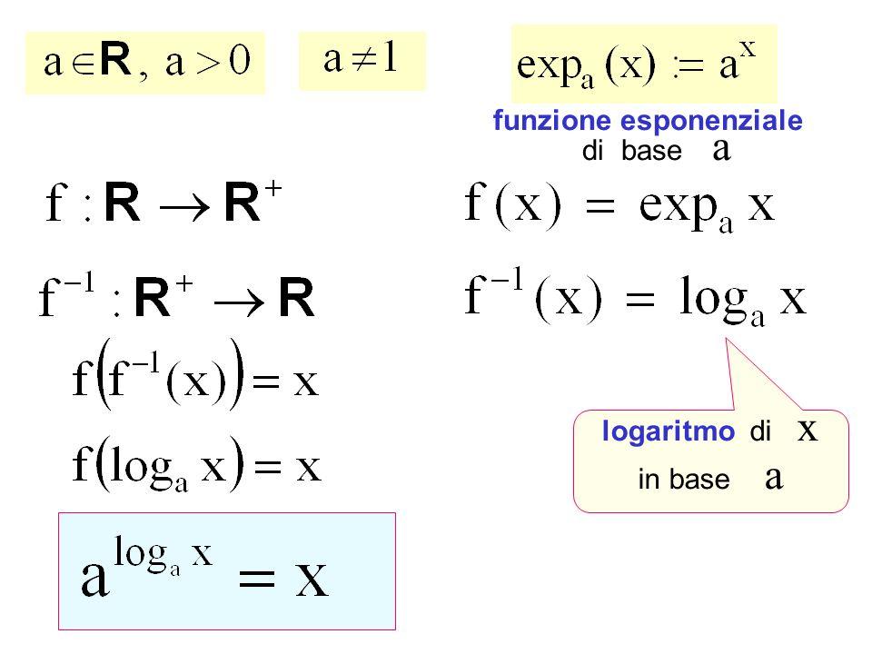Funzioni esponenziali