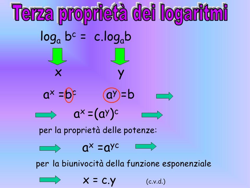 Terza proprietà dei logaritmi