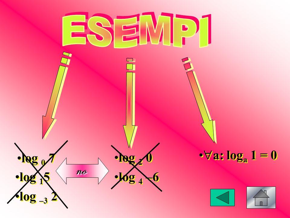ESEMPI a: loga 1 = 0 log 0 7 log 2 0 no log 15 log 4 –6 log –3 2