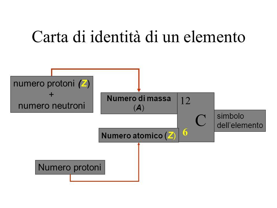 Carta di identità di un elemento